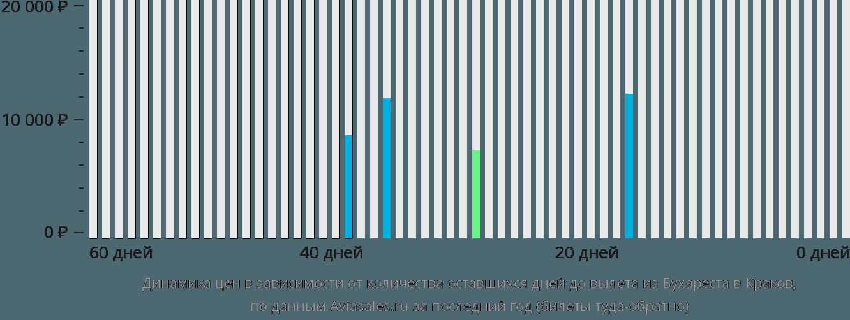 Динамика цен в зависимости от количества оставшихся дней до вылета из Бухареста в Краков