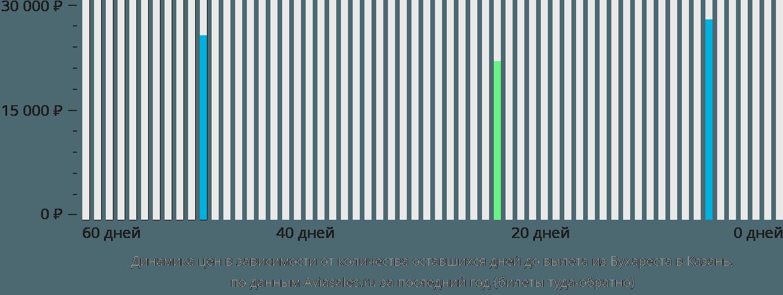 Динамика цен в зависимости от количества оставшихся дней до вылета из Бухареста в Казань