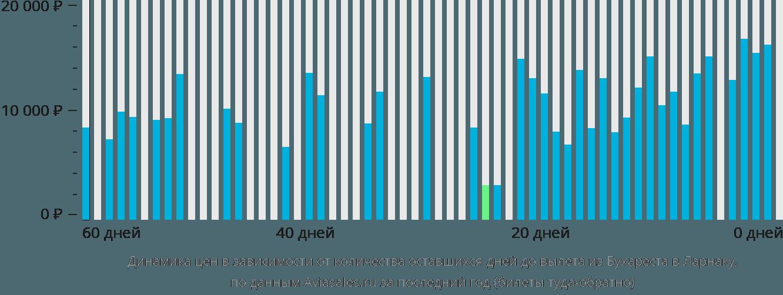 Динамика цен в зависимости от количества оставшихся дней до вылета из Бухареста в Ларнаку