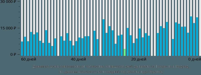 Динамика цен в зависимости от количества оставшихся дней до вылета из Бухареста в Мадрид