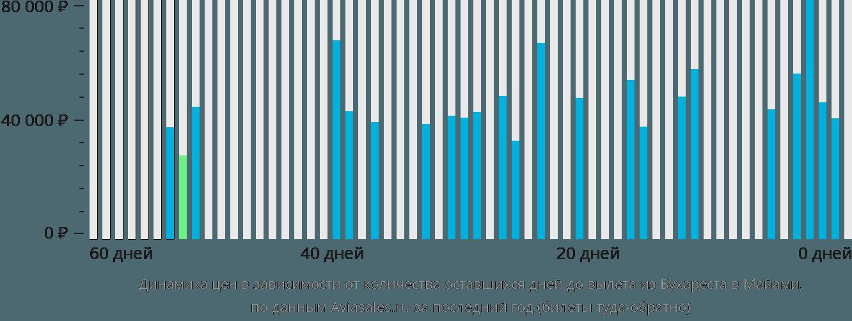 Динамика цен в зависимости от количества оставшихся дней до вылета из Бухареста в Майами
