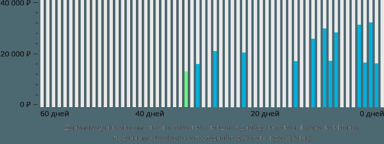 Динамика цен в зависимости от количества оставшихся дней до вылета из Бухареста в Минск