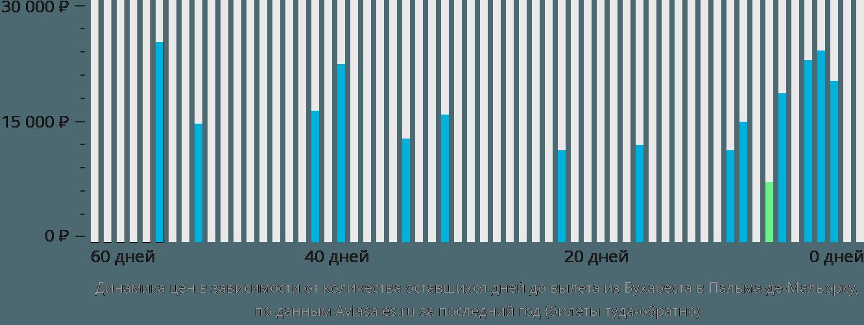 Динамика цен в зависимости от количества оставшихся дней до вылета из Бухареста в Пальма-де-Мальорку