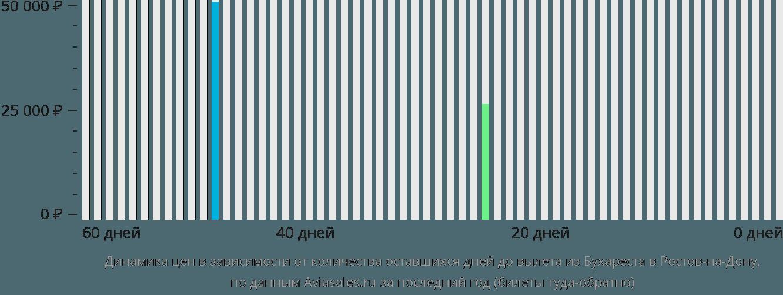 Динамика цен в зависимости от количества оставшихся дней до вылета из Бухареста в Ростов-на-Дону