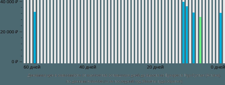 Динамика цен в зависимости от количества оставшихся дней до вылета из Бухареста в Астану