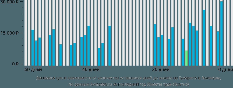 Динамика цен в зависимости от количества оставшихся дней до вылета из Бухареста в Валенсию