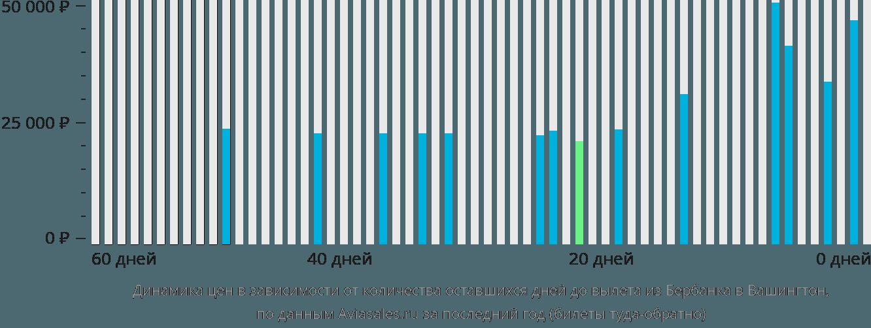 Динамика цен в зависимости от количества оставшихся дней до вылета из Бербанка в Вашингтон