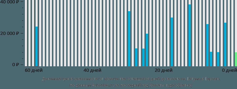 Динамика цен в зависимости от количества оставшихся дней до вылета из Батуми в Берлин