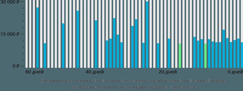 Динамика цен в зависимости от количества оставшихся дней до вылета из Батуми в Беларусь