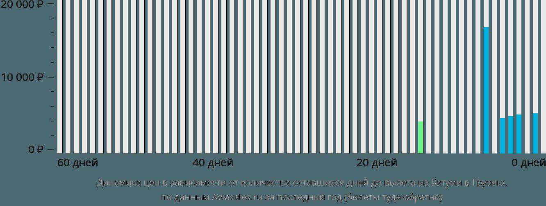 Динамика цен в зависимости от количества оставшихся дней до вылета из Батуми в Грузию