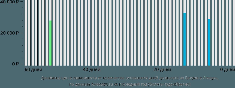 Динамика цен в зависимости от количества оставшихся дней до вылета из Батуми в Лондон