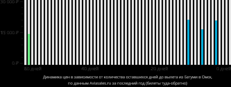 Динамика цен в зависимости от количества оставшихся дней до вылета из Батуми в Омск