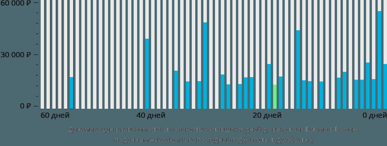 Динамика цен в зависимости от количества оставшихся дней до вылета из Батуми в Россию