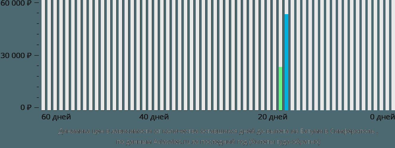 Динамика цен в зависимости от количества оставшихся дней до вылета из Батуми в Симферополь