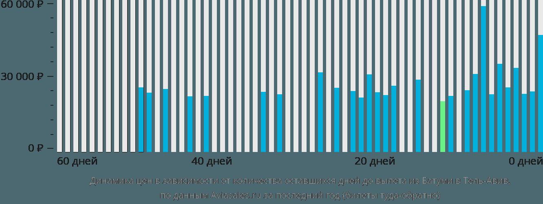 Динамика цен в зависимости от количества оставшихся дней до вылета из Батуми в Тель-Авив