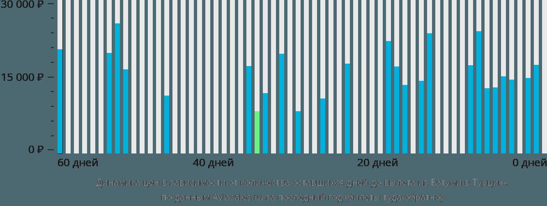 Динамика цен в зависимости от количества оставшихся дней до вылета из Батуми в Турцию