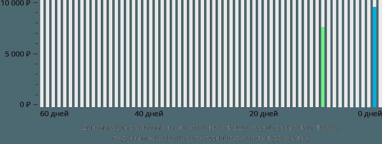 Динамика цен в зависимости от количества оставшихся дней до вылета из Баубау