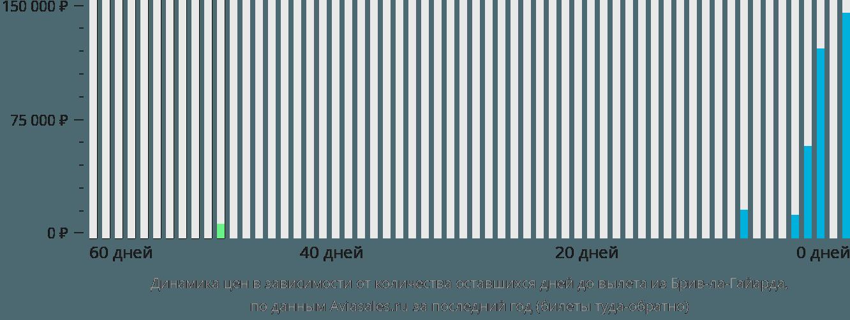 Динамика цен в зависимости от количества оставшихся дней до вылета из Брив-ла-Гайарда