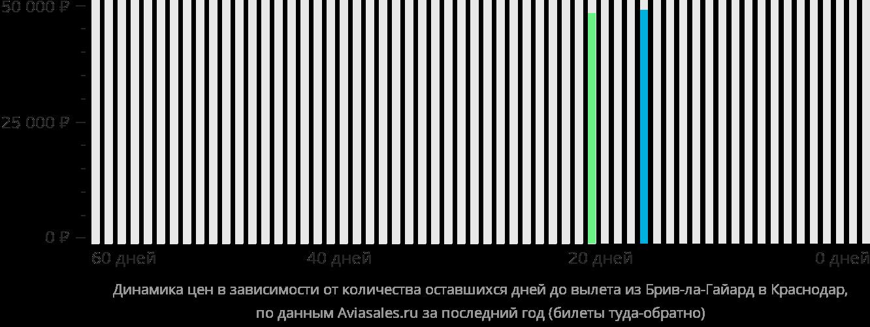 Динамика цен в зависимости от количества оставшихся дней до вылета из Брив-ла-Гайарда в Краснодар