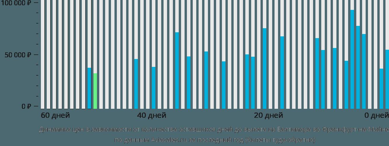 Динамика цен в зависимости от количества оставшихся дней до вылета из Балтимора во Франкфурт-на-Майне