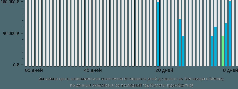 Динамика цен в зависимости от количества оставшихся дней до вылета из Балтимора в Москву