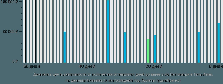 Динамика цен в зависимости от количества оставшихся дней до вылета из Балтимора в Тель-Авив