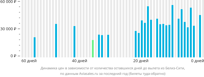 Динамика цен в зависимости от количества оставшихся дней до вылета из Белиза