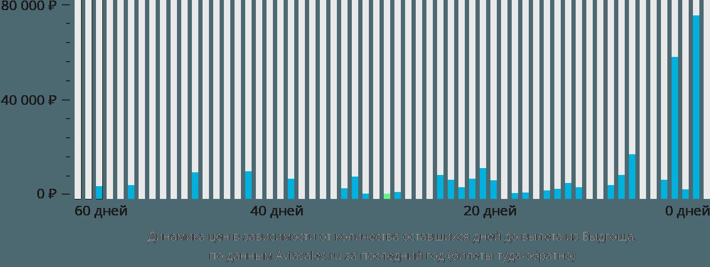Динамика цен в зависимости от количества оставшихся дней до вылета из Быдгоща