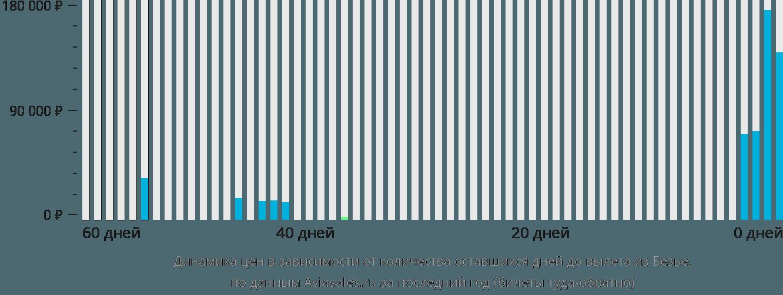 Динамика цен в зависимости от количества оставшихся дней до вылета из Безье