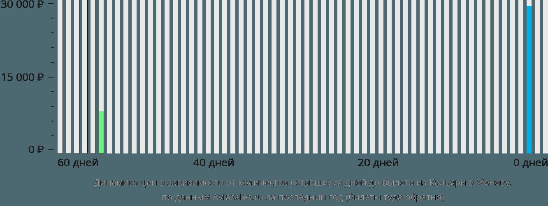 Динамика цен в зависимости от количества оставшихся дней до вылета из Кальяри в Женеву