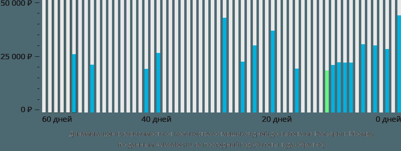 Динамика цен в зависимости от количества оставшихся дней до вылета из Кальяри в Москву