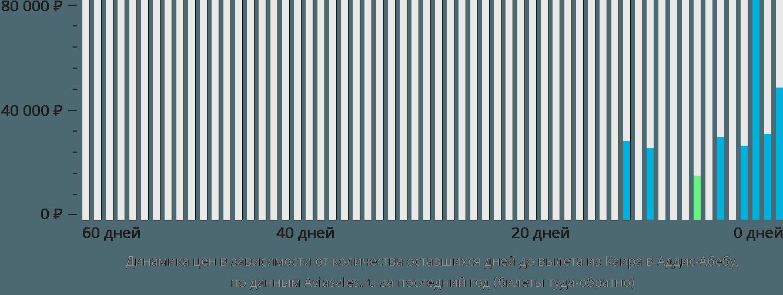Динамика цен в зависимости от количества оставшихся дней до вылета из Каира в Аддис-Абебу
