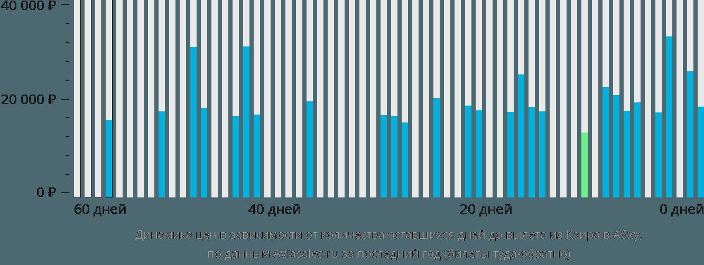 Динамика цен в зависимости от количества оставшихся дней до вылета из Каира в Абху