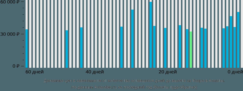 Динамика цен в зависимости от количества оставшихся дней до вылета из Каира в Алматы