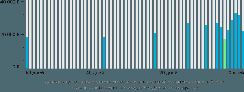 Динамика цен в зависимости от количества оставшихся дней до вылета из Каира в Алжир