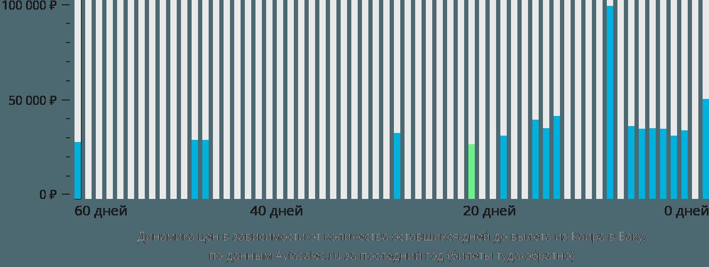 Динамика цен в зависимости от количества оставшихся дней до вылета из Каира в Баку
