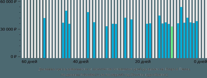 Динамика цен в зависимости от количества оставшихся дней до вылета из Каира в Пекин