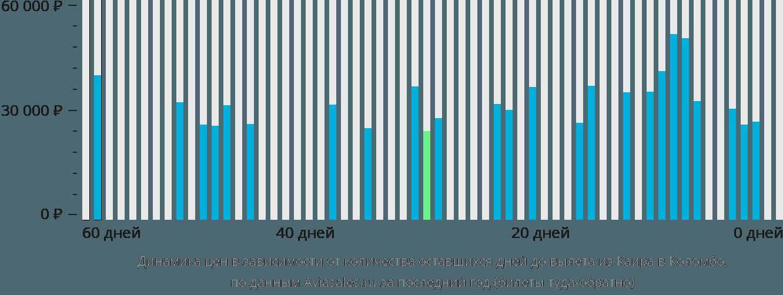 Динамика цен в зависимости от количества оставшихся дней до вылета из Каира в Коломбо