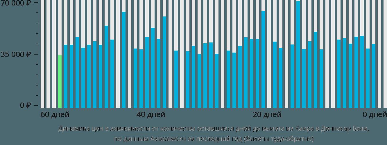 Динамика цен в зависимости от количества оставшихся дней до вылета из Каира в Денпасар Бали