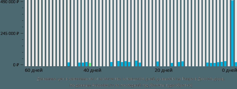 Динамика цен в зависимости от количества оставшихся дней до вылета из Каира в Дюссельдорф