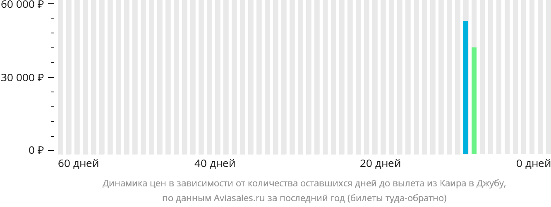 Динамика цен в зависимости от количества оставшихся дней до вылета из Каира в Джубу