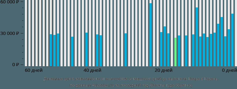 Динамика цен в зависимости от количества оставшихся дней до вылета из Каира в Казань