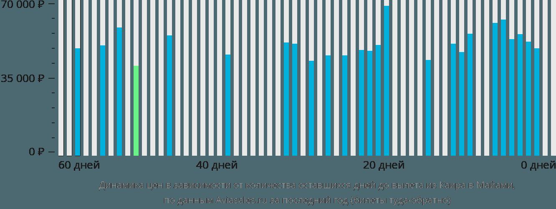 Динамика цен в зависимости от количества оставшихся дней до вылета из Каира в Майами
