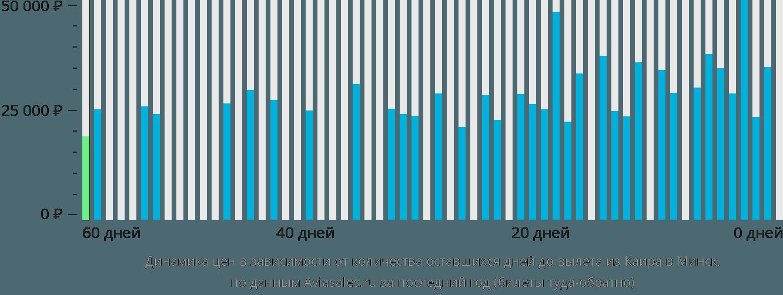 Динамика цен в зависимости от количества оставшихся дней до вылета из Каира в Минск