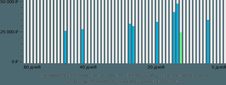 Динамика цен в зависимости от количества оставшихся дней до вылета из Каира в Одессу