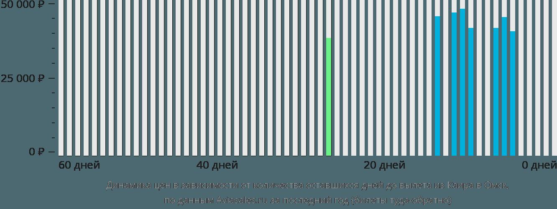 Динамика цен в зависимости от количества оставшихся дней до вылета из Каира в Омск