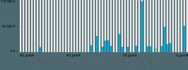 Динамика цен в зависимости от количества оставшихся дней до вылета из Каира в Марса-Алам