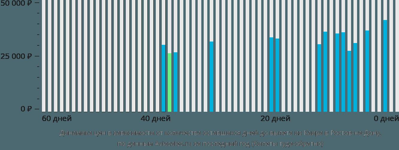 Динамика цен в зависимости от количества оставшихся дней до вылета из Каира в Ростов-на-Дону