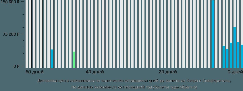 Динамика цен в зависимости от количества оставшихся дней до вылета из Каира в Симферополь