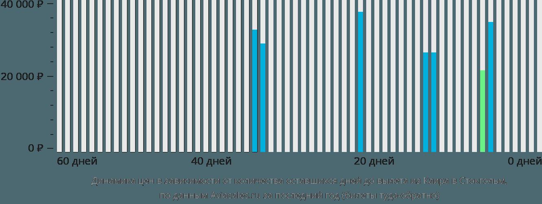 Динамика цен в зависимости от количества оставшихся дней до вылета из Каира в Стокгольм